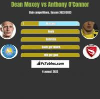 Dean Moxey vs Anthony O'Connor h2h player stats
