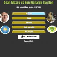 Dean Moxey vs Ben Richards-Everton h2h player stats