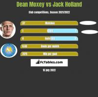 Dean Moxey vs Jack Holland h2h player stats