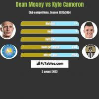 Dean Moxey vs Kyle Cameron h2h player stats