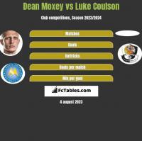 Dean Moxey vs Luke Coulson h2h player stats