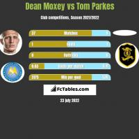 Dean Moxey vs Tom Parkes h2h player stats