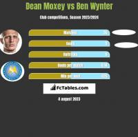 Dean Moxey vs Ben Wynter h2h player stats