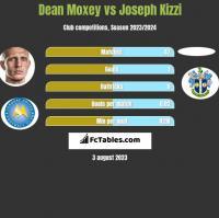 Dean Moxey vs Joseph Kizzi h2h player stats