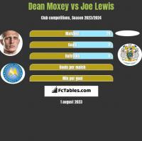 Dean Moxey vs Joe Lewis h2h player stats