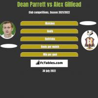 Dean Parrett vs Alex Gilliead h2h player stats