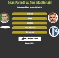 Dean Parrett vs Alex MacDonald h2h player stats