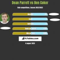Dean Parrett vs Ben Coker h2h player stats