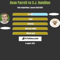 Dean Parrett vs C.J. Hamilton h2h player stats