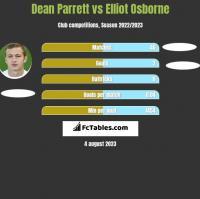 Dean Parrett vs Elliot Osborne h2h player stats