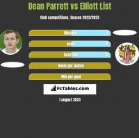 Dean Parrett vs Elliott List h2h player stats
