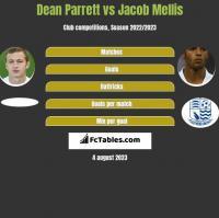 Dean Parrett vs Jacob Mellis h2h player stats