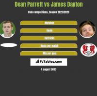 Dean Parrett vs James Dayton h2h player stats