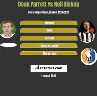 Dean Parrett vs Neil Bishop h2h player stats