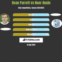 Dean Parrett vs Noor Husin h2h player stats