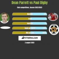 Dean Parrett vs Paul Digby h2h player stats