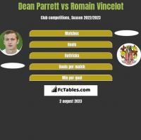 Dean Parrett vs Romain Vincelot h2h player stats