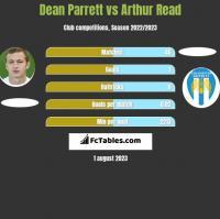 Dean Parrett vs Arthur Read h2h player stats