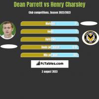 Dean Parrett vs Henry Charsley h2h player stats