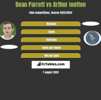 Dean Parrett vs Arthur Iontton h2h player stats