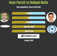 Dean Parrett vs Kelland Watts h2h player stats