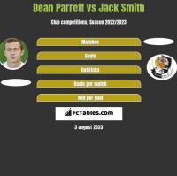 Dean Parrett vs Jack Smith h2h player stats