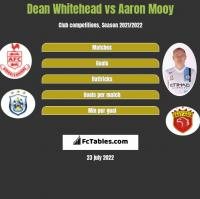 Dean Whitehead vs Aaron Mooy h2h player stats