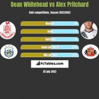 Dean Whitehead vs Alex Pritchard h2h player stats