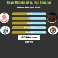 Dean Whitehead vs Ivan Sanchez h2h player stats