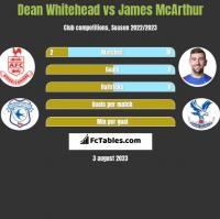 Dean Whitehead vs James McArthur h2h player stats