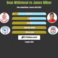 Dean Whitehead vs James Milner h2h player stats