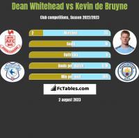 Dean Whitehead vs Kevin de Bruyne h2h player stats