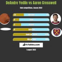 DeAndre Yedlin vs Aaron Cresswell h2h player stats