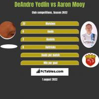 DeAndre Yedlin vs Aaron Mooy h2h player stats