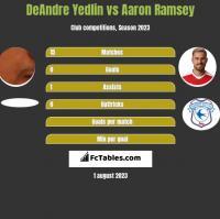 DeAndre Yedlin vs Aaron Ramsey h2h player stats