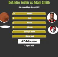 DeAndre Yedlin vs Adam Smith h2h player stats