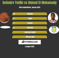 DeAndre Yedlin vs Ahmed El Mohamady h2h player stats