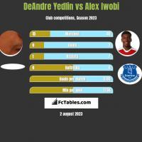 DeAndre Yedlin vs Alex Iwobi h2h player stats