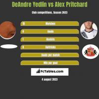 DeAndre Yedlin vs Alex Pritchard h2h player stats
