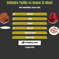 DeAndre Yedlin vs Anwar El-Ghazi h2h player stats