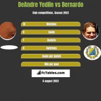 DeAndre Yedlin vs Bernardo h2h player stats