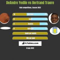 DeAndre Yedlin vs Bertrand Traore h2h player stats