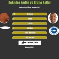 DeAndre Yedlin vs Bruno Saltor h2h player stats
