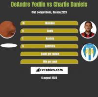 DeAndre Yedlin vs Charlie Daniels h2h player stats