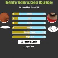 DeAndre Yedlin vs Conor Hourihane h2h player stats