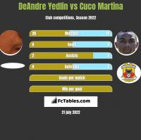 DeAndre Yedlin vs Cuco Martina h2h player stats