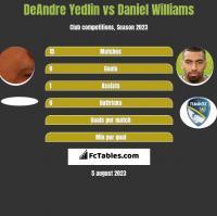 DeAndre Yedlin vs Daniel Williams h2h player stats