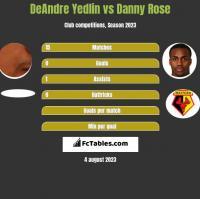 DeAndre Yedlin vs Danny Rose h2h player stats