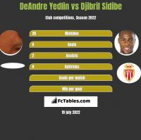 DeAndre Yedlin vs Djibril Sidibe h2h player stats