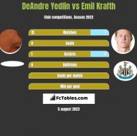 DeAndre Yedlin vs Emil Krafth h2h player stats